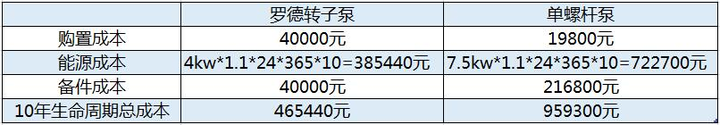博天堂官网注册回流污泥泵10年使用成本