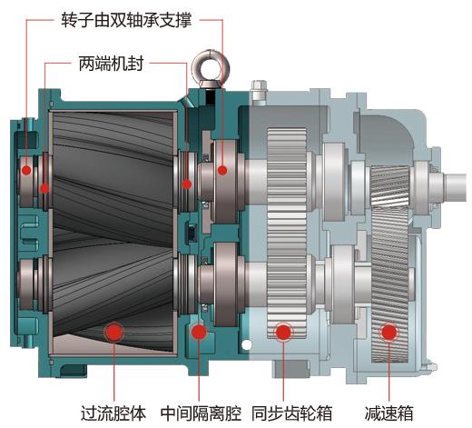罗德凸轮转子泵的工作原理